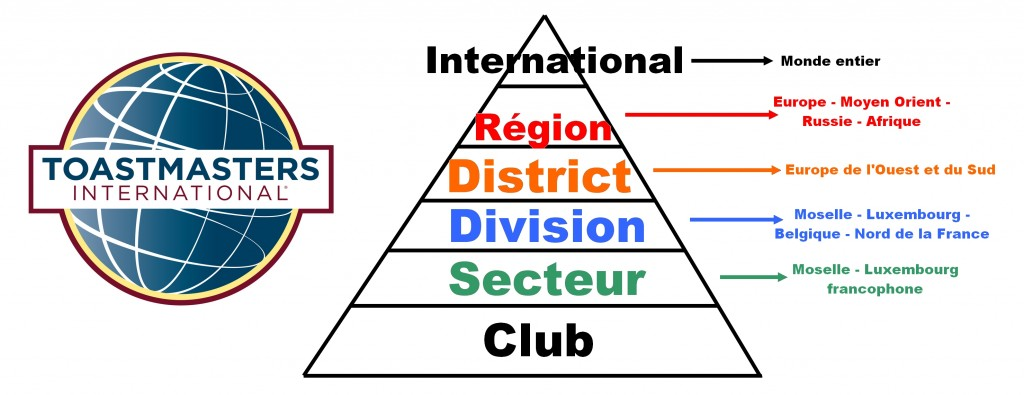 club secteur division district